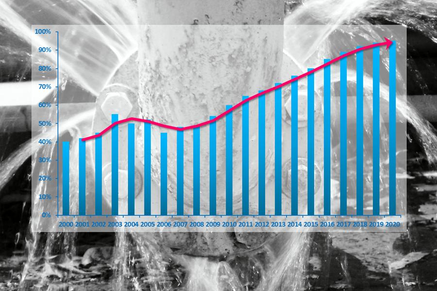 Altereo G2C ingénierie maîtrise des pertes rendement réduction de fuites