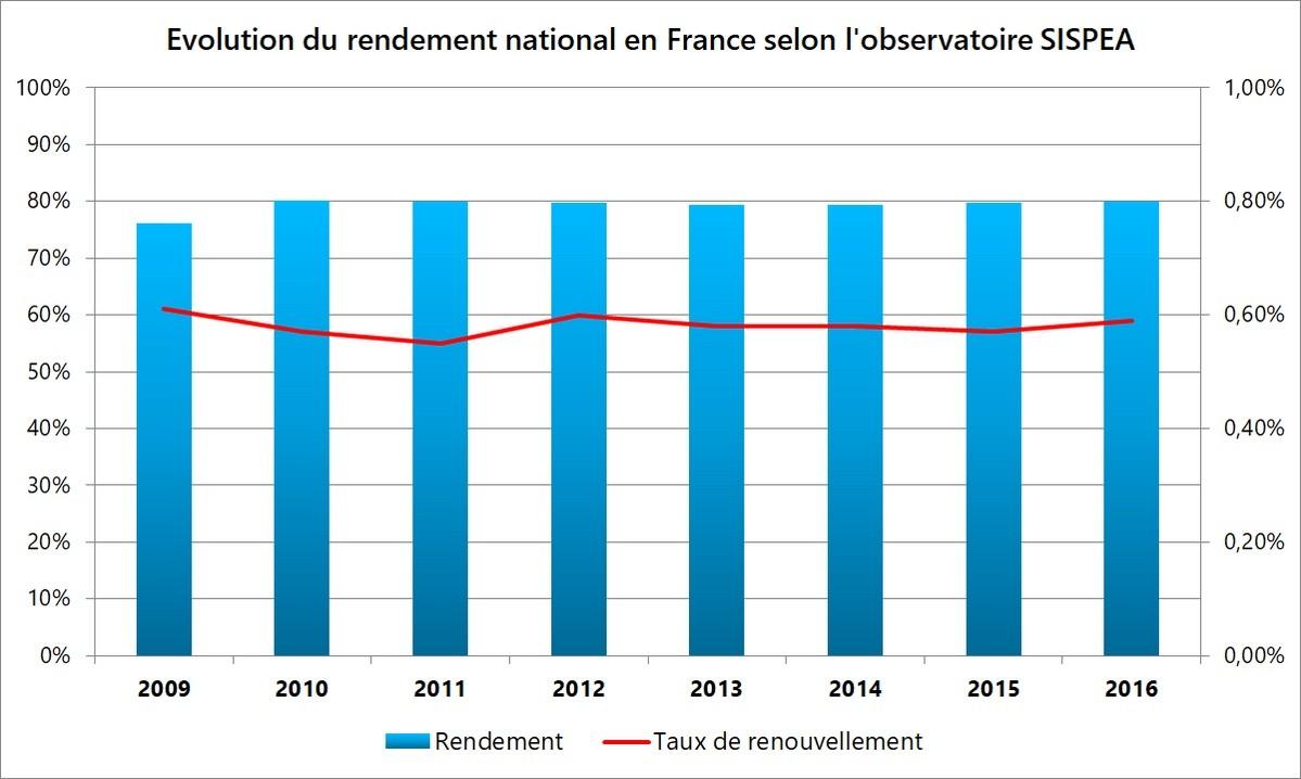 Evolution du rendement national en France selon l'observatoire SISPEA