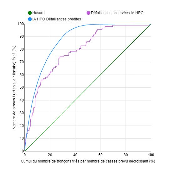 courbe de prevision HpO