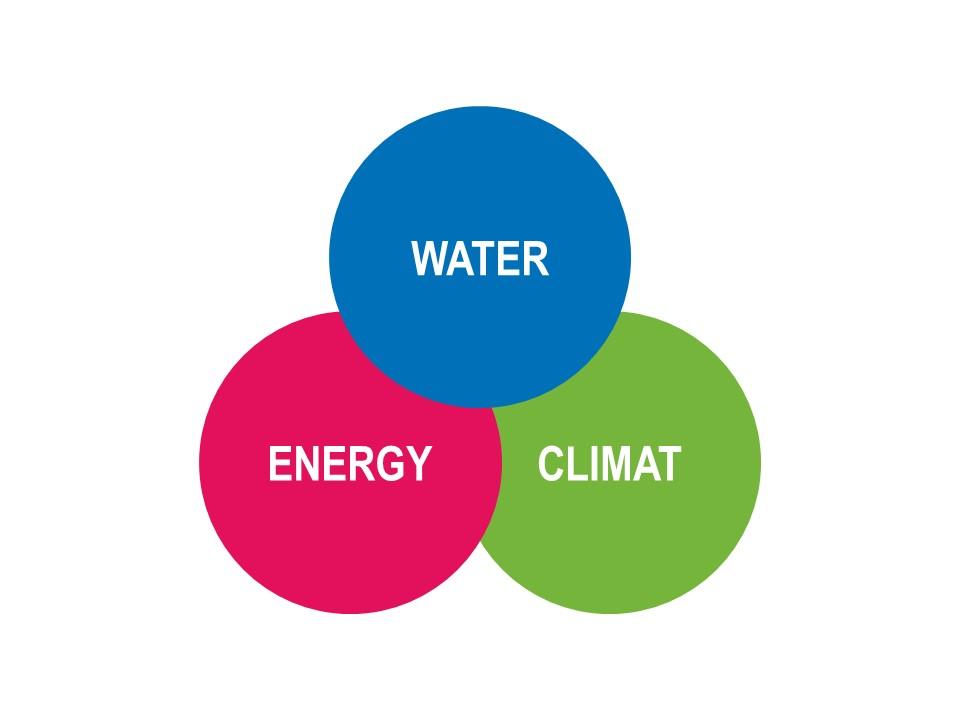 Schéma Eau Energie Climat Kilowater Altereo EN